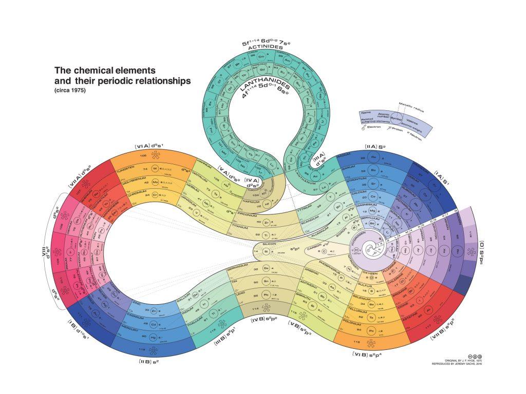 periodic table galchimia