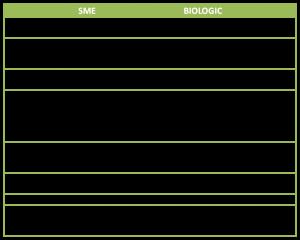 Biologics vs chemicals