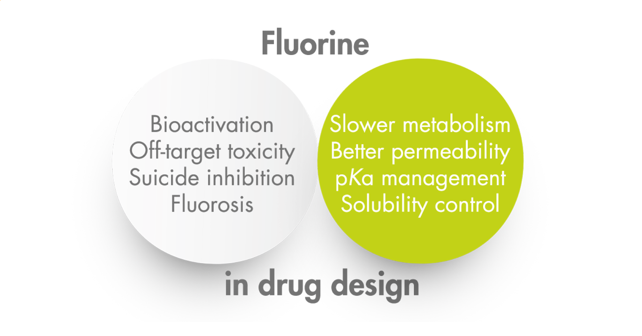 fluorine pros and cons